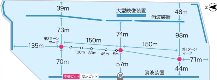 水面図(びわこ競艇場の予想のコツ)