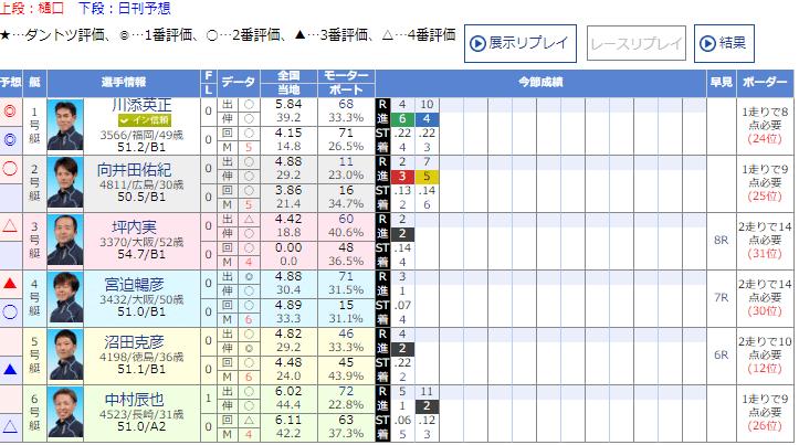 無料予想の出走表(鉄板舟券エースモーターズ)