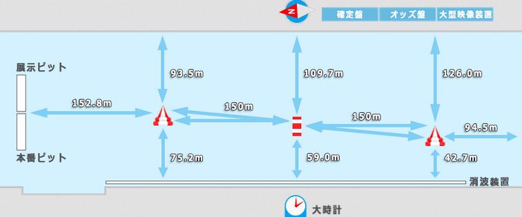 水面図(浜名湖競艇場の予想のコツ)