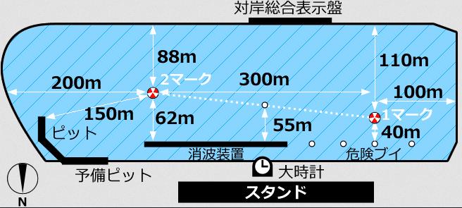 水面の特徴(津競艇場の予想のコツ)