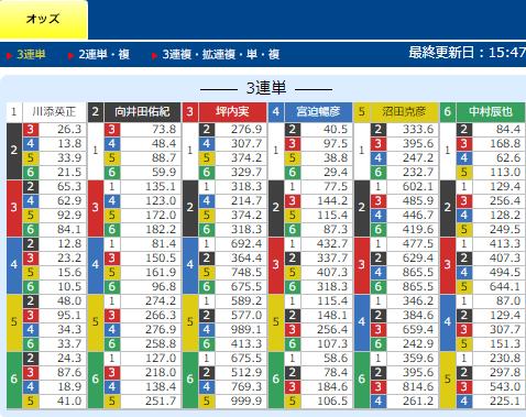 無料予想のオッズ(鉄板舟券エースモーターズ)