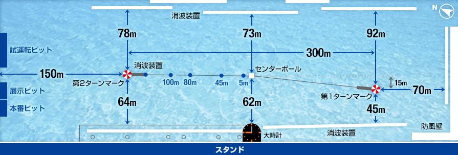 水面図(三国競艇場)