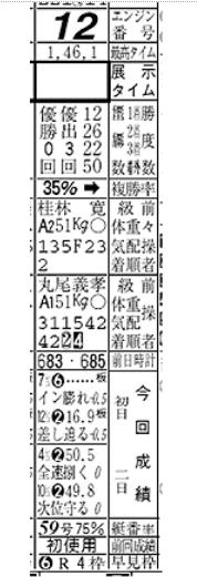 良いエンジン(ボートレース研究)
