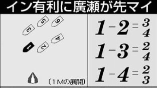 1=2-45の見方(競艇予想 新聞)
