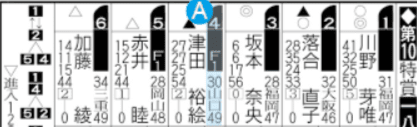 F K1 S1とは(競艇予想 新聞)