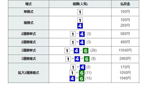結果(金舟新聞)