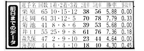 データ(ボートレース研究)