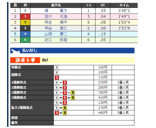 結果(マーズ)
