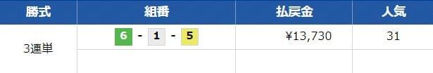 2019年8月24日常滑11R 予想結果