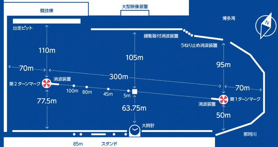 特徴(福岡競艇場)